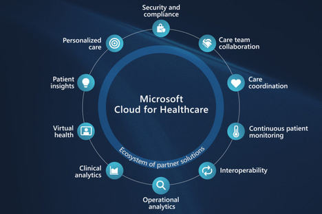 Microsoft Cloud for Healthcare, la nube ad hoc que acelera la digitalización del sector sanitario