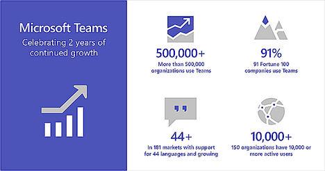Microsoft Teams lleva 2 años ofreciendo las mejores experiencias para el lugar de trabajo inteligente