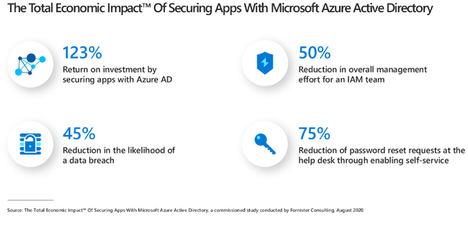 Microsoft Azure AD proporciona un 123% de retorno de la inversión en tres años y maximiza la seguridad de las organizaciones