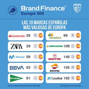 España es el 7º país que mayor valor de marca aporta en el ranking europeo según Brand Finance