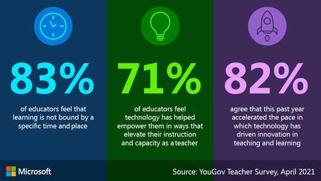 Microsoft anuncia novedades en su oferta educativa para facilitar el trabajo del profesorado