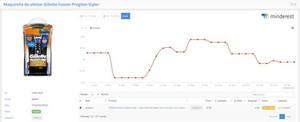Minderest, primera empresa española capaz de monitorizar precios en Amazon Prime Now