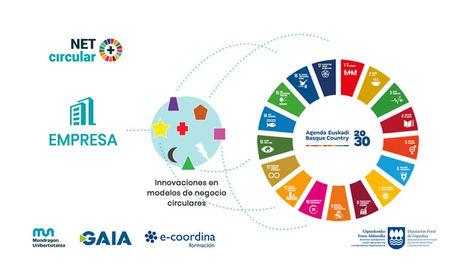 Mondragon Unibertsitatea, GAIA y e-coordina trabajan en un proyecto para fomentar los modelos de economía circular en las empresas vascas