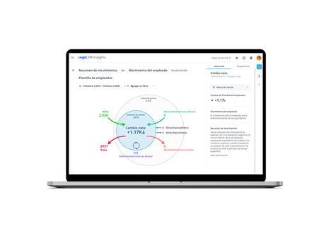 Meta4, A Cegid Company lanza «Cegid HR Insights» una innovadora solución de analítica guiada diseñada para permitir a los directores de RR.HH. explotar toda la riqueza de sus datos