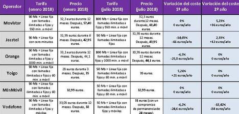 Movistar vuelve a subir los precios