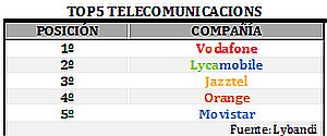Movistar y Orange suspenden por sus problemas técnicos, según la valoración de sus clientes