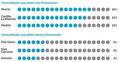 Más de 2,8 millones de españoles necesitan financiación para asumir los gastos educativos