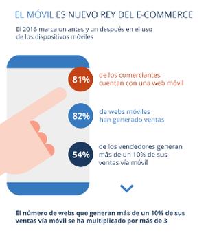 Más del 34% de las ventas de las tiendas online se realizan vía móvil