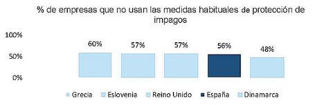 Más de la mitad de las empresas españolas no se protege frente a los impagos