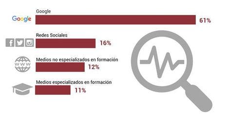 ¿Quién hace un máster en España? Mujer, con estudios, menor de 28 años y empleada por cuenta ajena