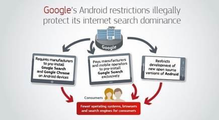 La Comisión Europea impone a Google una multa de cerca de 4.343 millones € por prácticas ilegales