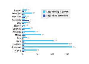 México recoge el liderazgo de Brasil en banca móvil en la región