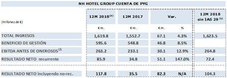 NH Hotel Group duplica su resultado neto recurrente en 2018 por la mejora del negocio y la reducción del endeudamiento