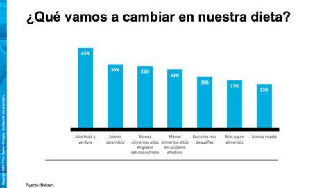 Los españoles compran un 4% más de súper alimentos