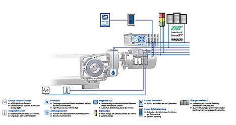 La evaluación rápida, eficiente y completa de datos analógicos y digitales (mediciones, señales y parámetros de funcionamiento) por parte del PLC inteligente en la electrónica del convertidor de frecuencia de NORD DRIVESYSTEMS constituye la base para la supervisión del estado y el mantenimiento predictivo.