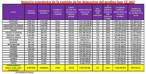 La subida del precio del gasóleo costará 777,7 millones de euros a los conductores españoles