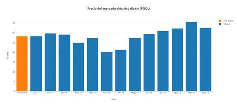 Ni eólica ni medidas ministeriales evitan que la luz de octubre sea la segunda más cara del año