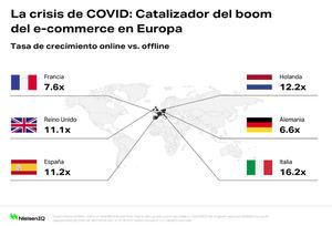 NielsenIQ descubre que el comercio electrónico de bienes de consumo crece un 109% un año después de COVID