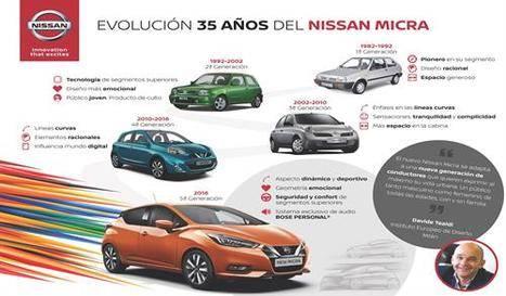 Nissan Micra 35 años de historia