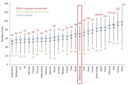 El periodo medio de cobro de las empresas españolas se situó en 78 días en 2018