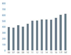 Nivel de exportaciones nominales de bienes y servicios (dólares). Fuente: Euler Hermes