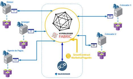 Norbolsa, Vidrala y Sidenor realizan las primeras emisiones de pagarés en el mercado español en tecnología blockchain