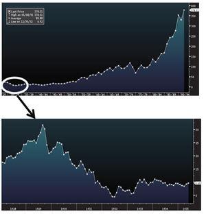 """""""No sé si los próximos 1.000 puntos del Dow Jones serán hacia arriba o hacia abajo, pero estoy seguro de que los próximos 10.000 serán hacia arriba"""" (Peter Lynch)"""