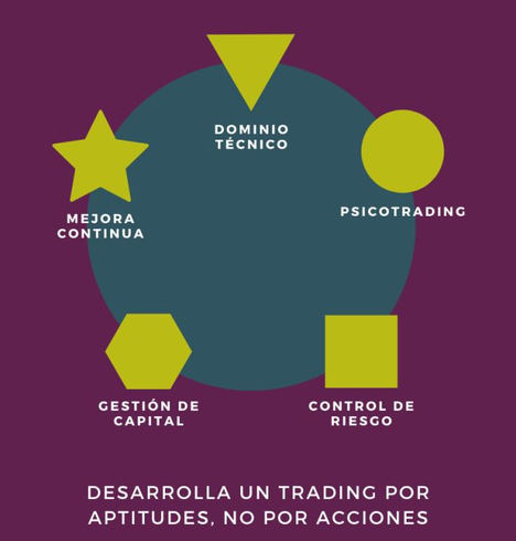 Una escuela profesional para traders