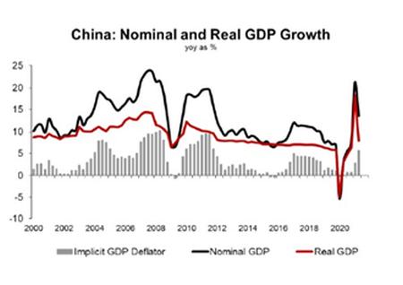 No vemos un recorte de tipos en China
