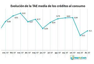 Noviembre fue el mes con la TAE más baja y en el que más cantidad se concedió en los créditos al consumo