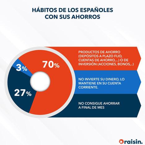 Nueve de cada diez consumidores españoles confía en las ofertas bancarias de otros países europeos