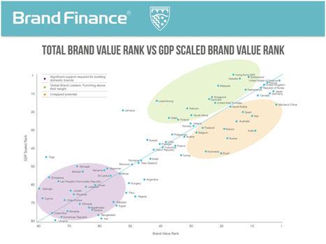 España se coloca en el puesto 30 del Índice Global de Innovación de la ONU y en el 21 respecto al nuevo indicador de valor de marca