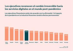 El 41% de los directivos financieros cree que el cambio digital causado por el Covid es permanente
