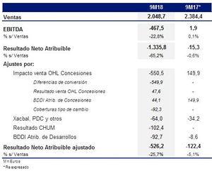 El Resultado Neto Atribuible Ajustado de OHL se sitúa en -526 millones hasta septiembre