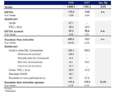 OHL cierra el primer semestre con un Resultado Neto Atribuible Ajustado de -117,5 millones, un 13,3% mejor que en el mismo periodo de 2017