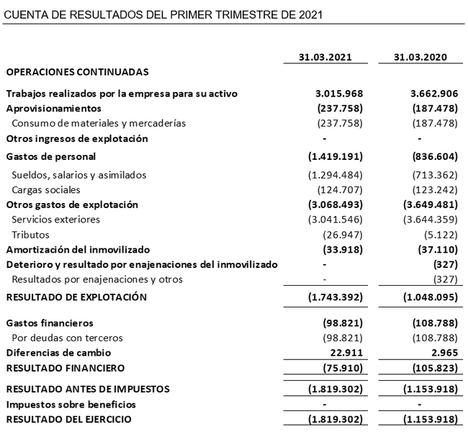 Oryzon invierte 3,6 M€ en I+D sin impactos significativos derivados de la pandemia covid-19