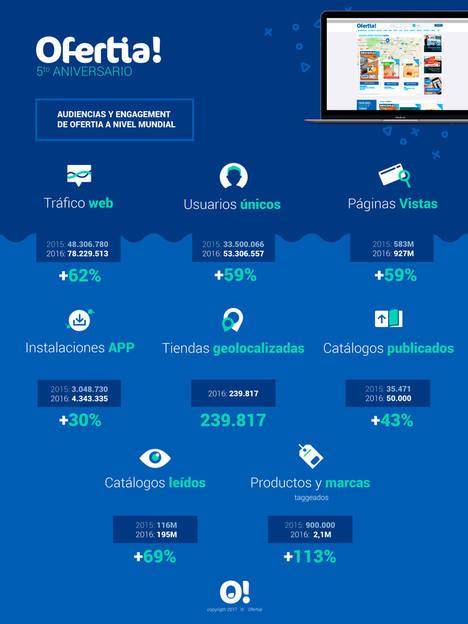 La facturación de Ofertia crece un 48% en 2016 y las descargas de la app se incrementan en un 30%