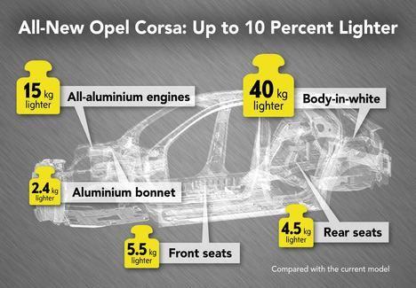 El nuevo Corsa, un 10% más ligero, pesa menos de 1.000 kg