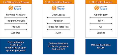 Compuware lleva al siguiente nivel la calidad, velocidad y eficiencia en la entrega de software para mainframe con mejoras en Topaz y la integración con OpenLegacy