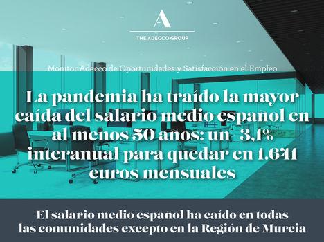 La pandemia ha traído la mayor caída del salario medio español en al menos 50 años: un -3,1% interanual para quedar en 1.641 euros mensuales
