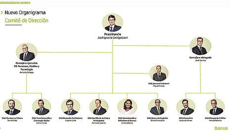 Bankia reorganiza su estructura para apoyar la transformación del banco y eleva a 12 el número de integrantes de su Comité de Dirección