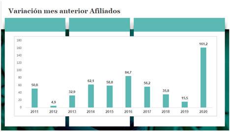 Datos de paro de julio y proyección para agosto 2020