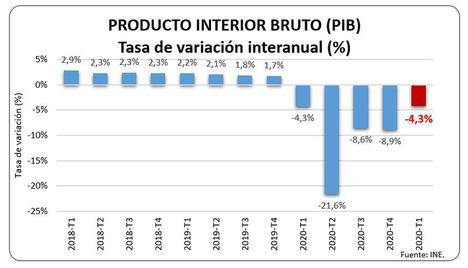 La economía española comienza a mostrar signos de recuperación