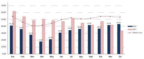 La luz sube un 2,8% contenida por la eólica pese a la ola de frío que dispara los precios en Europa