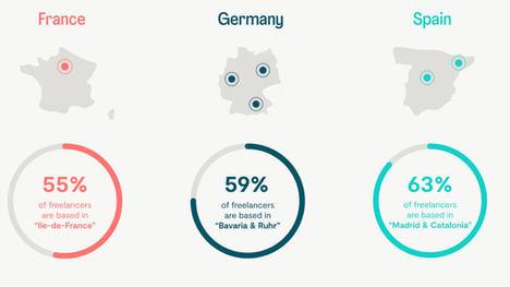 Panorama Freelance en Europa 2021