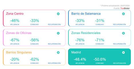 Las zonas comerciales de Madrid han perdido de media el 55% de público y el 67% de consumidores, según el Índice TrueBroker