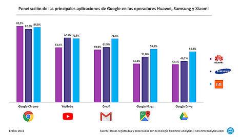 La ruptura de Google con Huawei sería dramática para los usuarios de los smartphones del fabricante chino