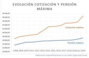 Pensión máxima 2019 muy inferior cotización máxima.