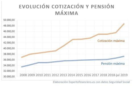 Cuál será la pensión al jubilarme