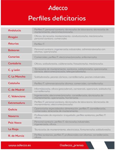 Perfiles IT, titulados/as en FP, oficios, perfiles sanitarios, técnicos de mantenimiento